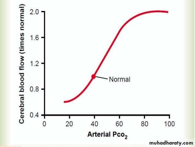 Cerebral Blood Flow and Brain Metabolism
